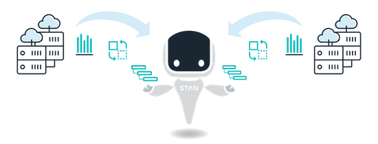 Automated Application Performance Monitoring