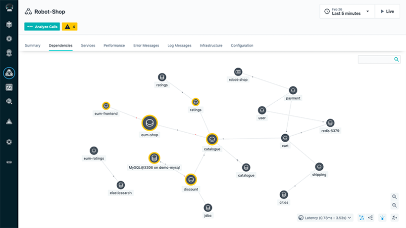 Application Monitoring for SOA Service Map