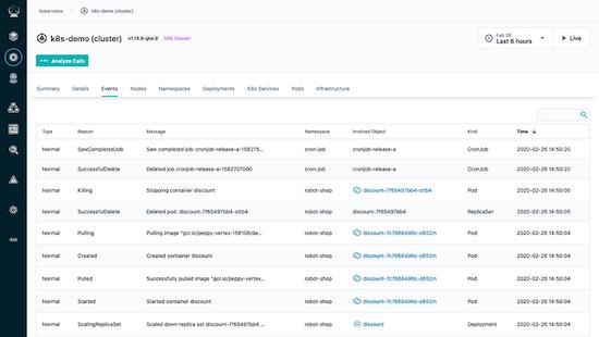 Kubernetes Application Performance Monitoring Health Dashboard