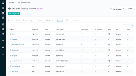 Full Stack Kubernetes Application Performance Monitoring